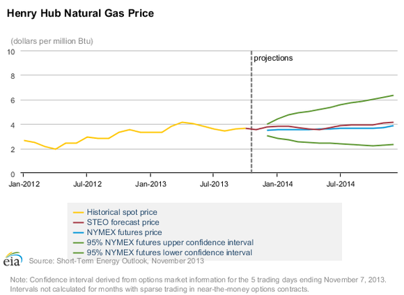 Natural Gas Stocks For