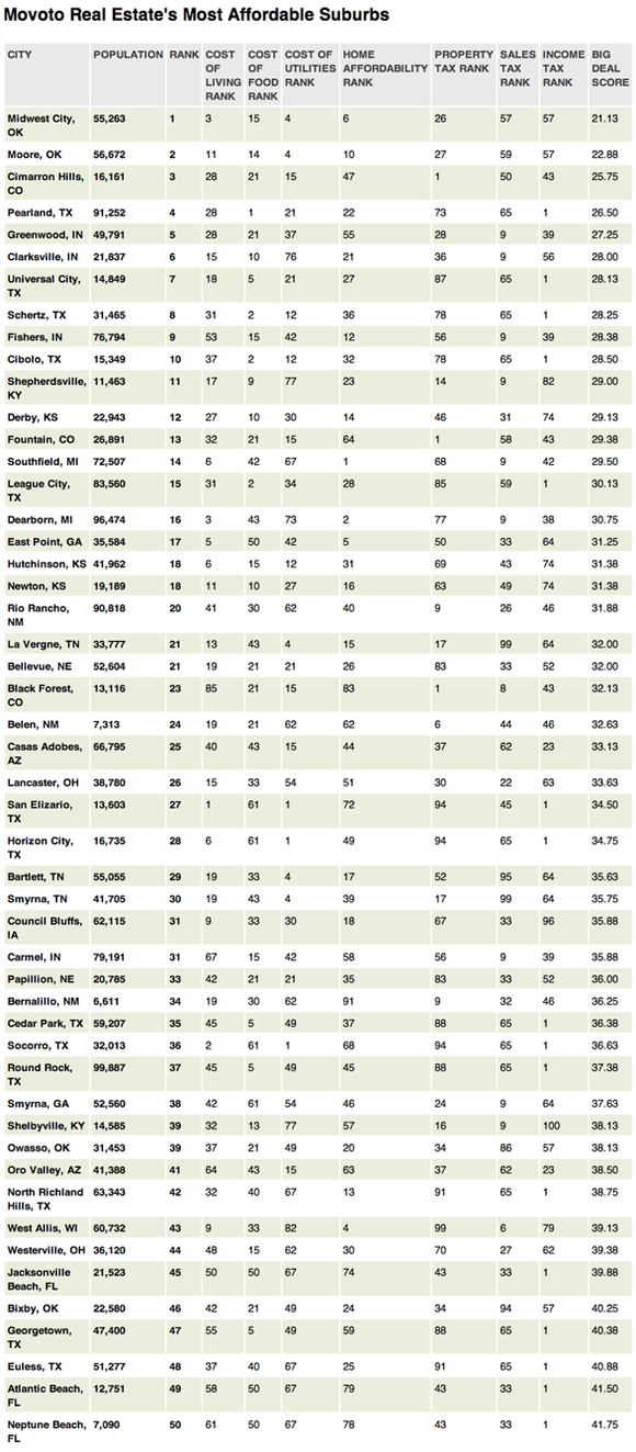 Affordable Suburbs Table