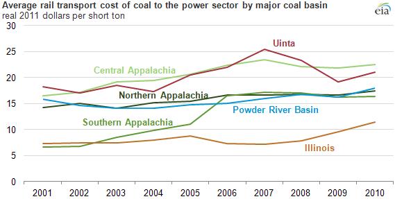 Eia Coal Transport Costs