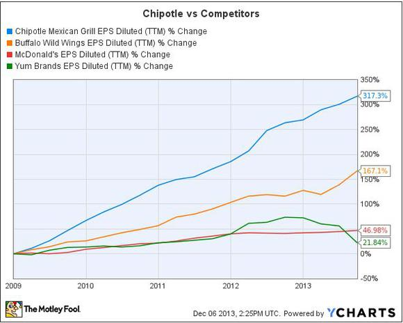 Chipotle Eps