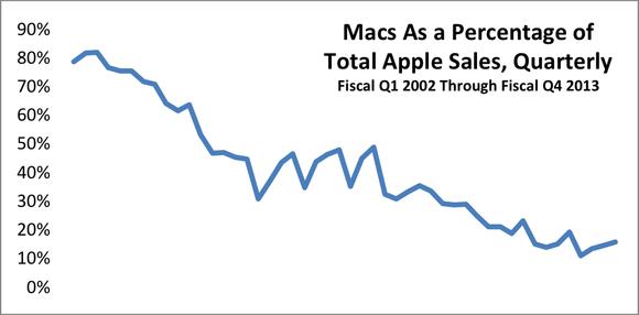 Macs Sales