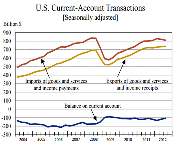 Current Account Trade Deficit