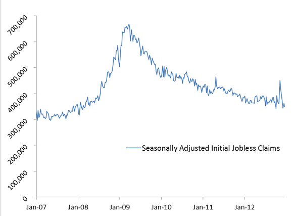 Jobless Claims Ending