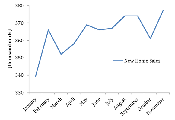 New Home Sales November