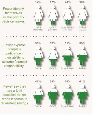 Women Investors Infographic
