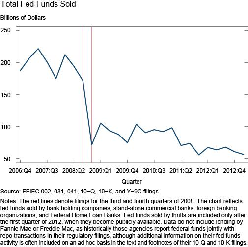 Total Fed Funds Sold