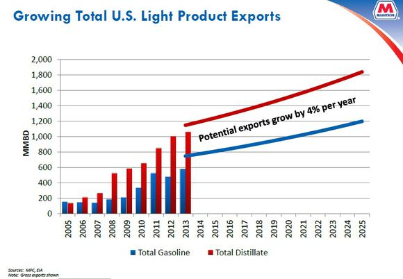 Growing Us Exports