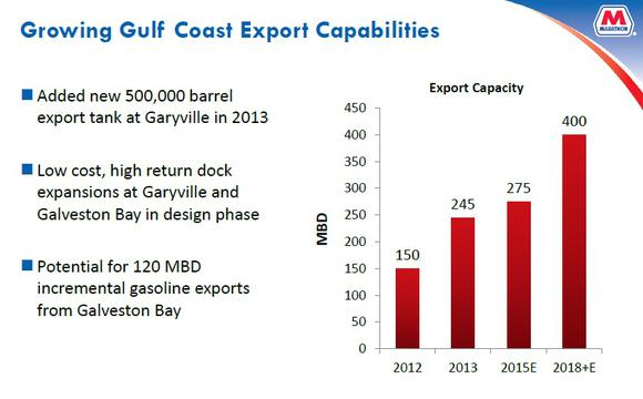Gulf Coast Exports