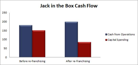 Jack Cash Flow