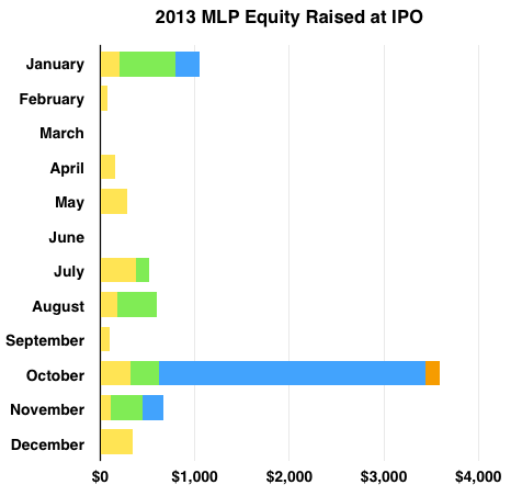 Mlp Ipo Equity