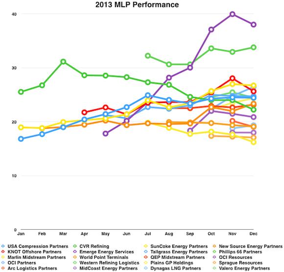 Mlp Performance