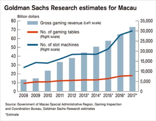Goldman Research Of Macau Growth