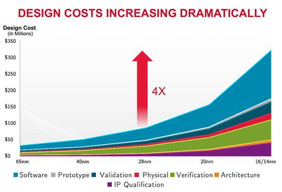 Design Chip