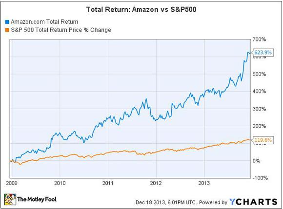 Amzn Vs Sp