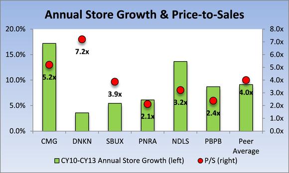 Pbpb Chart