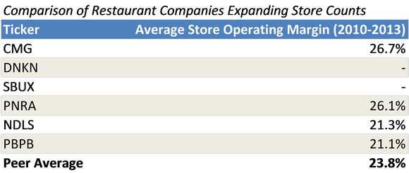 Store Mgn Comps