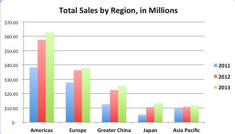 Apple Sales Region