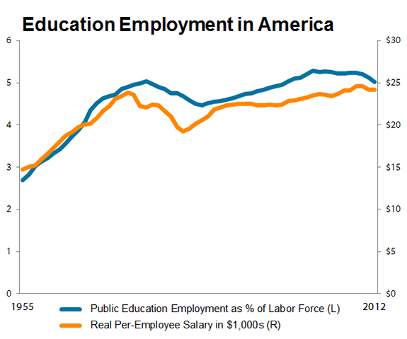 Educationemployment