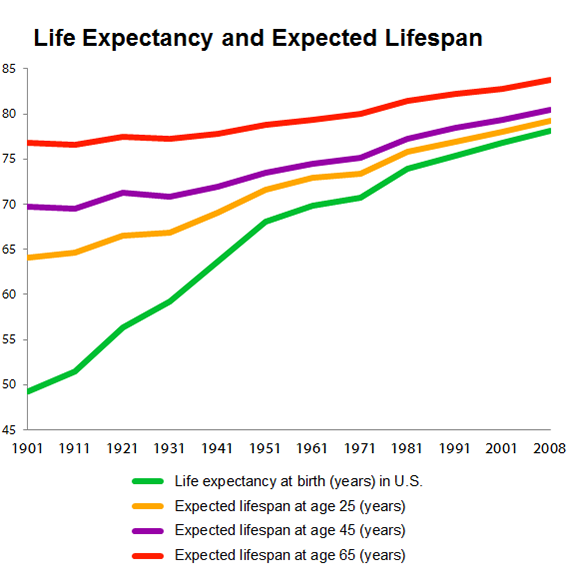 Lifexpectancyvlifespan