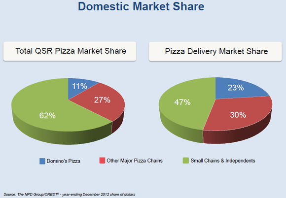 Dominos Pizza Market Share