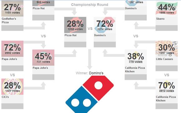 Pizza Deathmatch