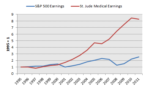 Stj Earnings