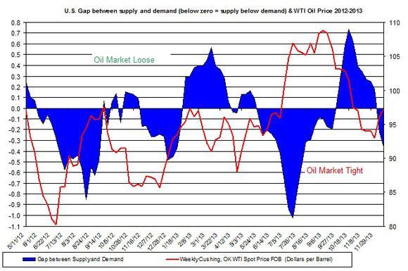 Oil Market Tight Loose Oil Price December