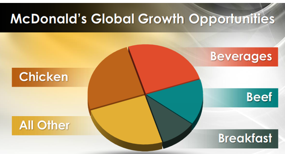 Mcdonalds Global Growth Pie Chart