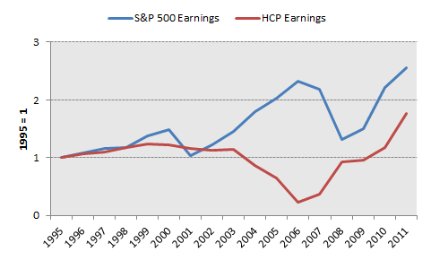 Hcp Earnings