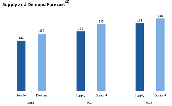 Pacd Future Supply Demand Forecast