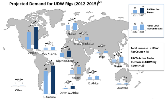 Pacd Rig Demand By Area