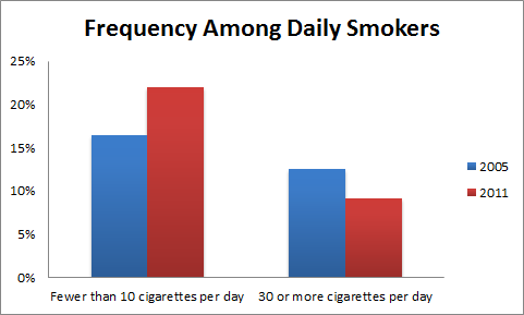 Mo Smoker Frequency