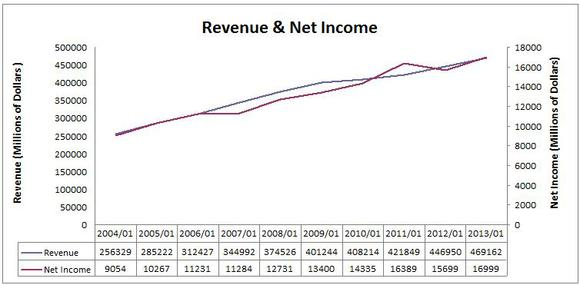 Walmart Revenue And Net Income Chart