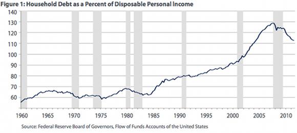 Debtdisposable
