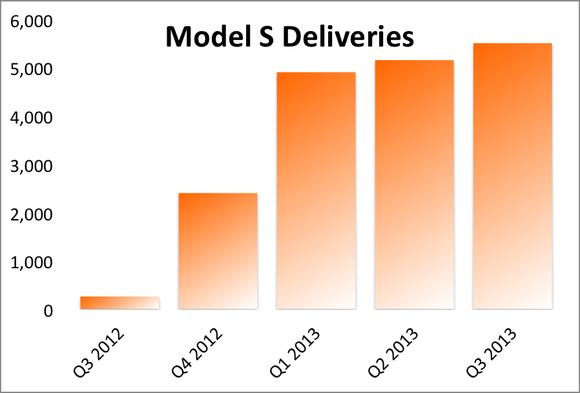 Model S Deliveries