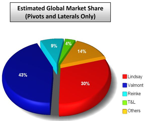 Lnn Global Market Share