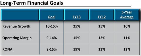 Lnn Long Term Financial Goals