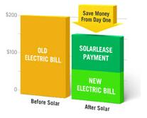 Solar Panel Kit Monthly Savings