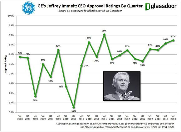 Ge Glassdoor Ceo Ratings
