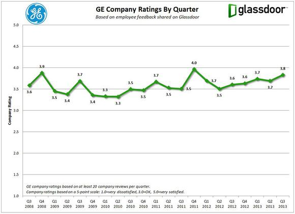 Ge Glassdoor Company Ratings
