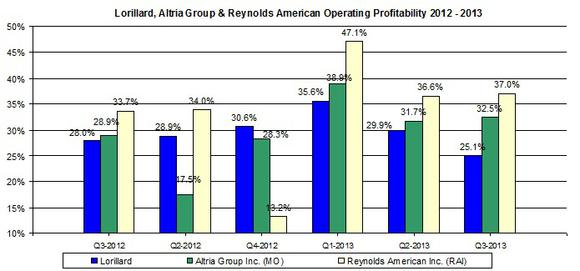 Altria Group And Mo Profitablity Jan