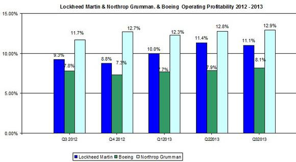 Boeing Lockheed Martin Operating
