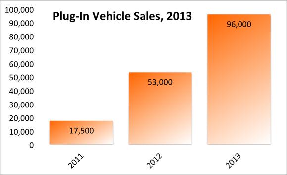Plug In Ev Sales