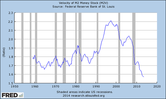St Louis Fed V Of M