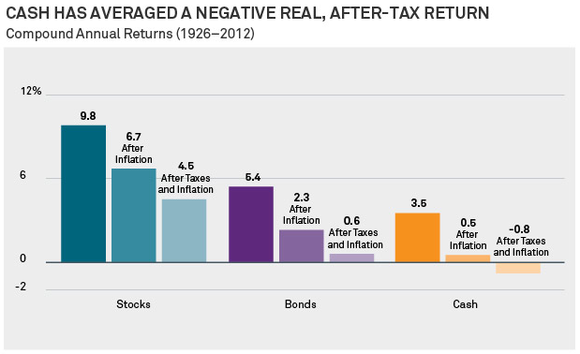 Cash Historical Returns