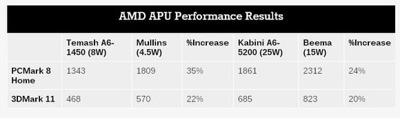 Anandtech Benchmark