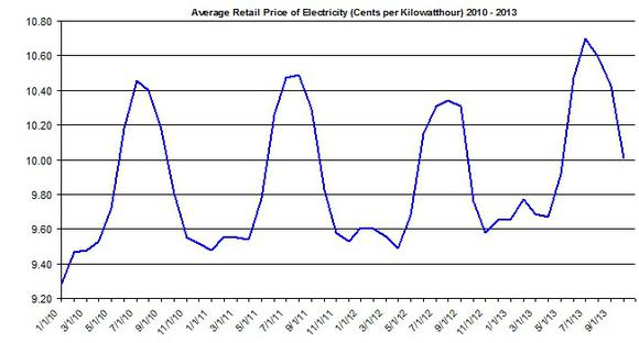 Price Of Electricity Jan