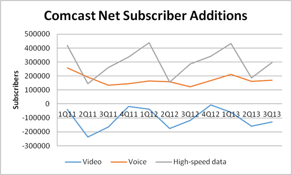 Comcast Subscribers