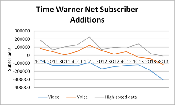Time Warner Subscribers
