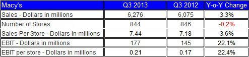 Macys Sales Per Store Jan